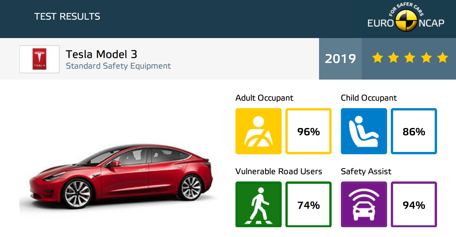 tesla model 3 euro ncap crash test